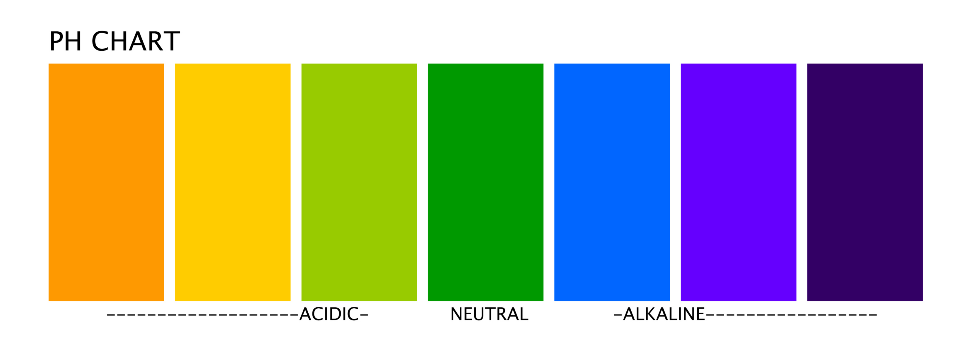 How to change body ph from acid to alkaline