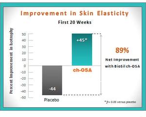 Biosil for skin elasticity